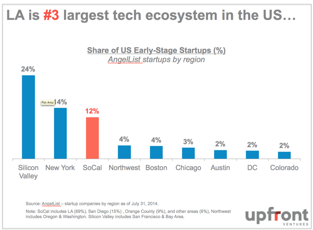la-3rd-largest-ecosystem-in-the-us-1024x753